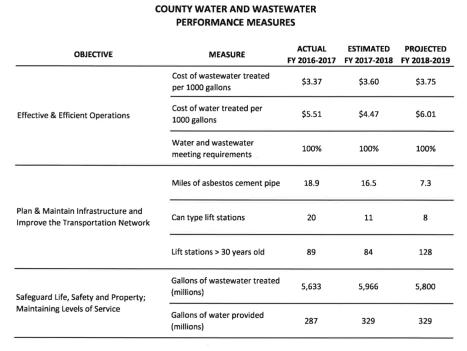 brevard county utilities performance measures